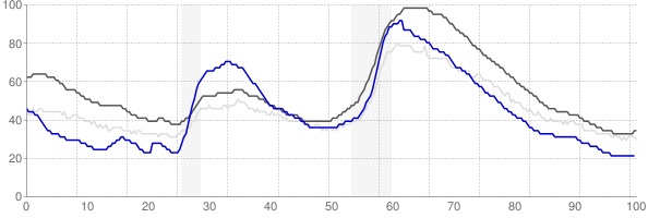 San Jose, California monthly unemployment rate chart